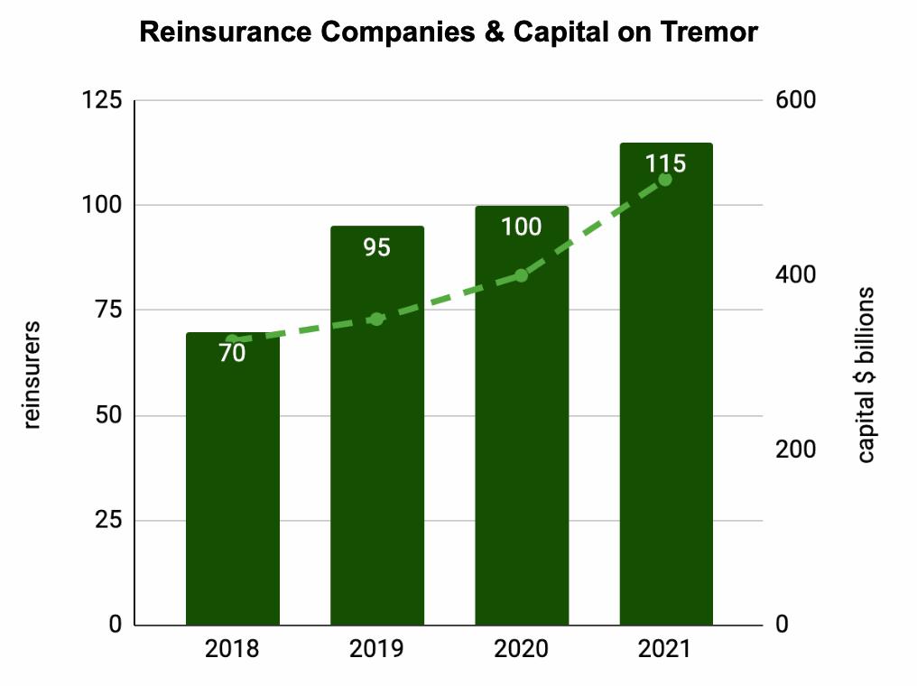 tremor-reinsurance-capital