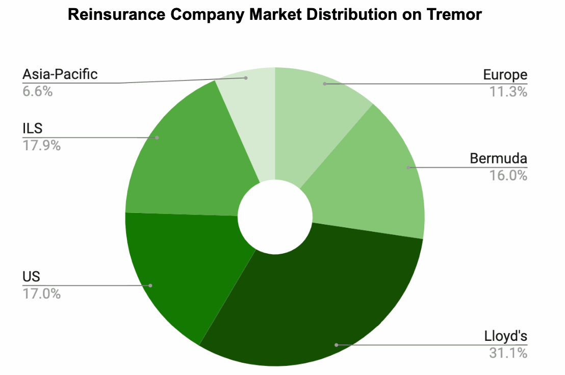 tremor-reinsurance-companies