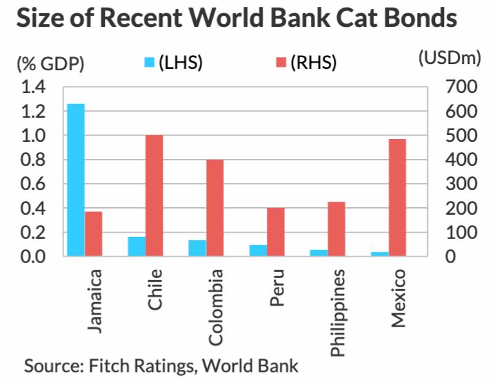 world-bank-catastrophe-bonds-gdp