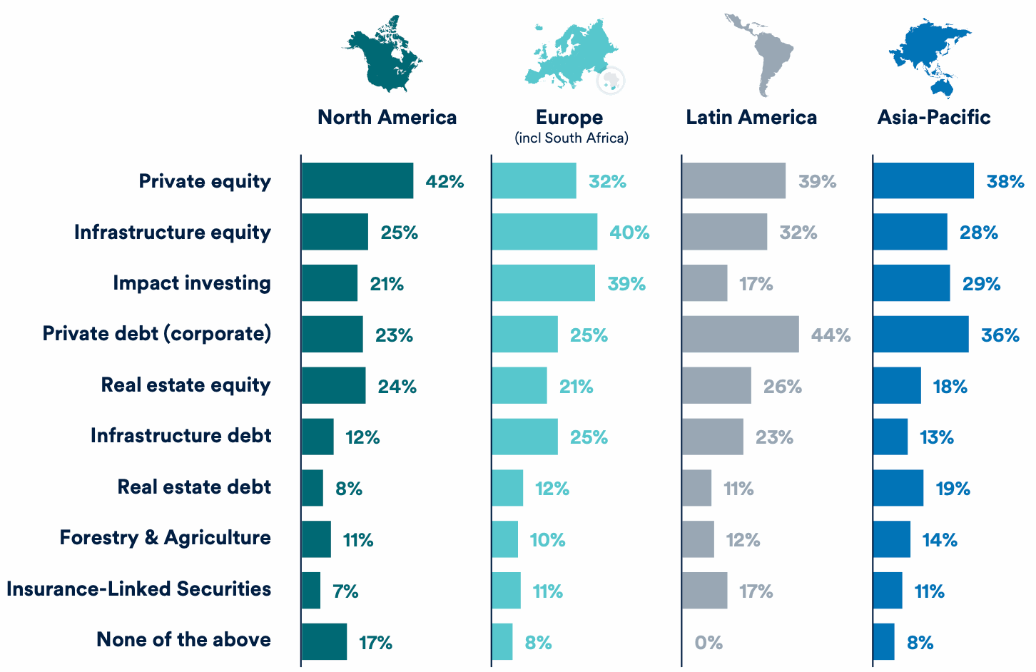 ils-allocations-by-region-schroders